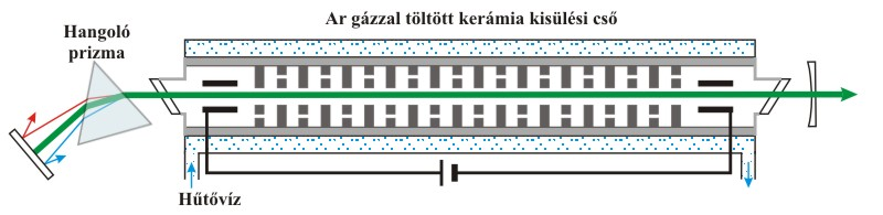 A retina lézeres koagulációja Argon lézer a látás korrekciójához